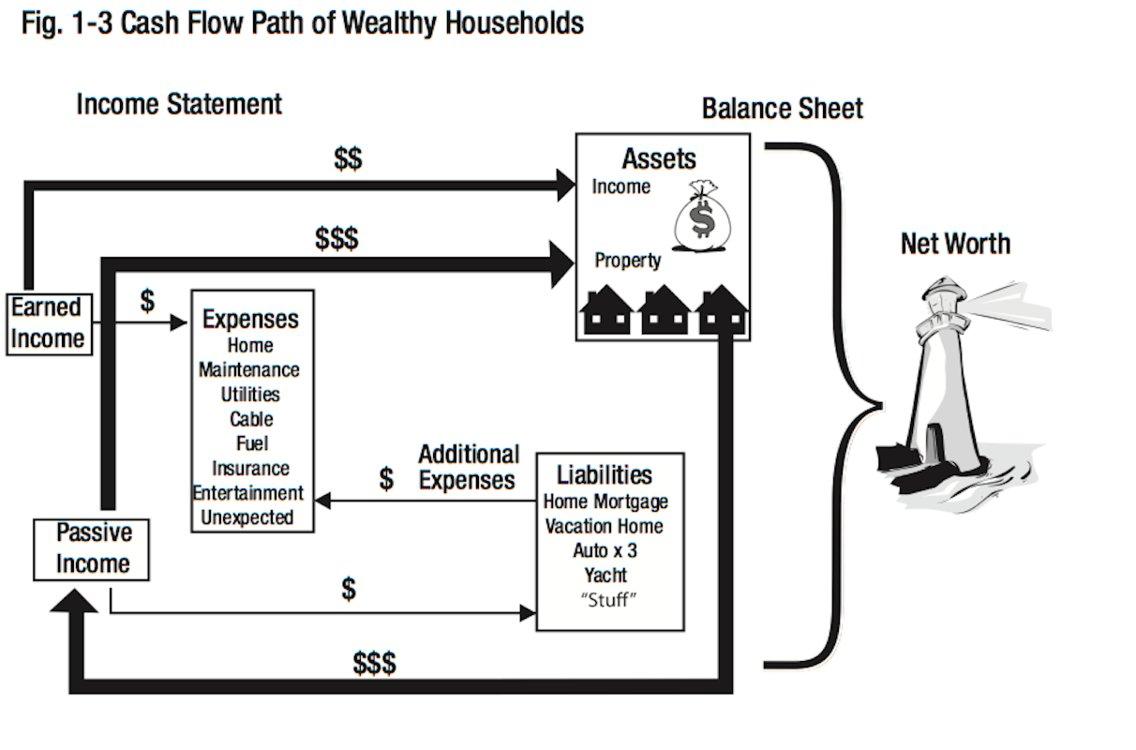 wealthy households cash flow.jpg