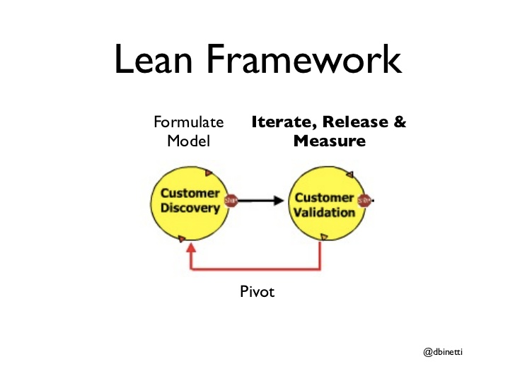 how-and-when-to-pivot-lean-startup-principles-applied-23-728.jpg