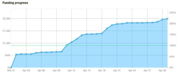 Konoyo Kickstarter campaign graph