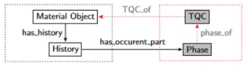 Figure 1. Overview of TQC