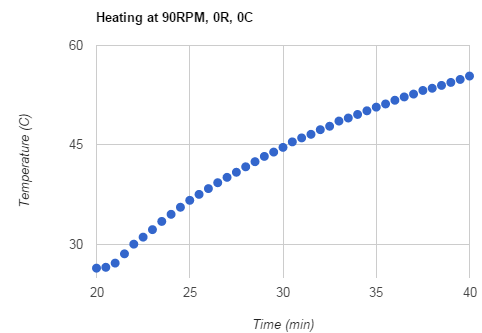 heating_90RPM0r0c