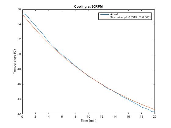 Actual data vs. gain simulation