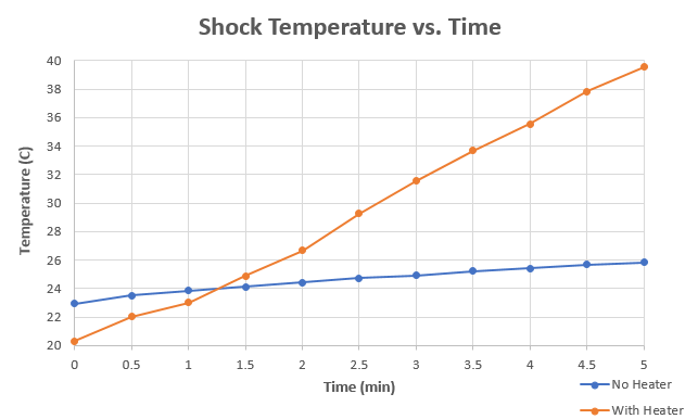 Temperature response of the heater with and without the heater at 30RPM