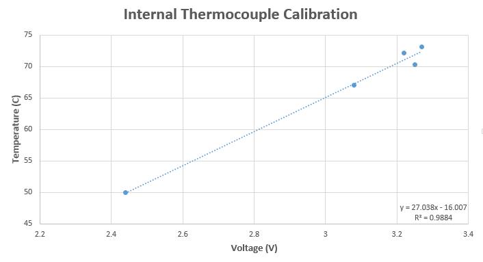 Thermocouple Calbration Curve