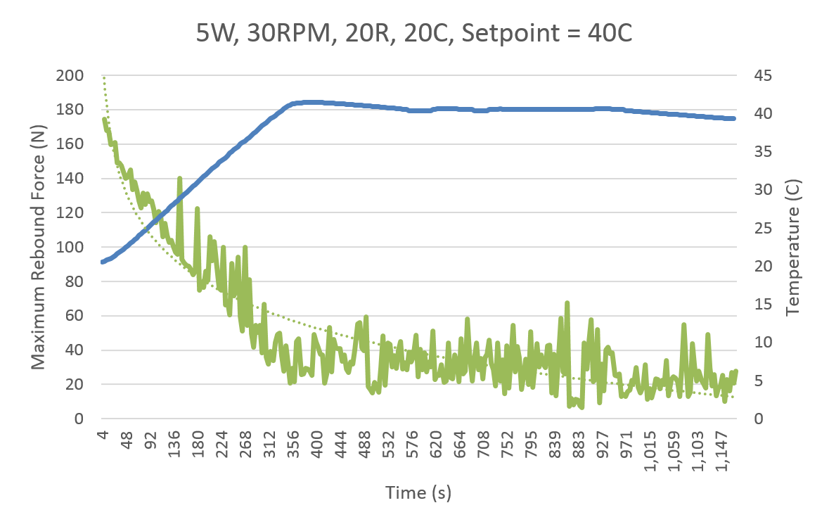 Force(green) and Temperature(blue)vs. Time