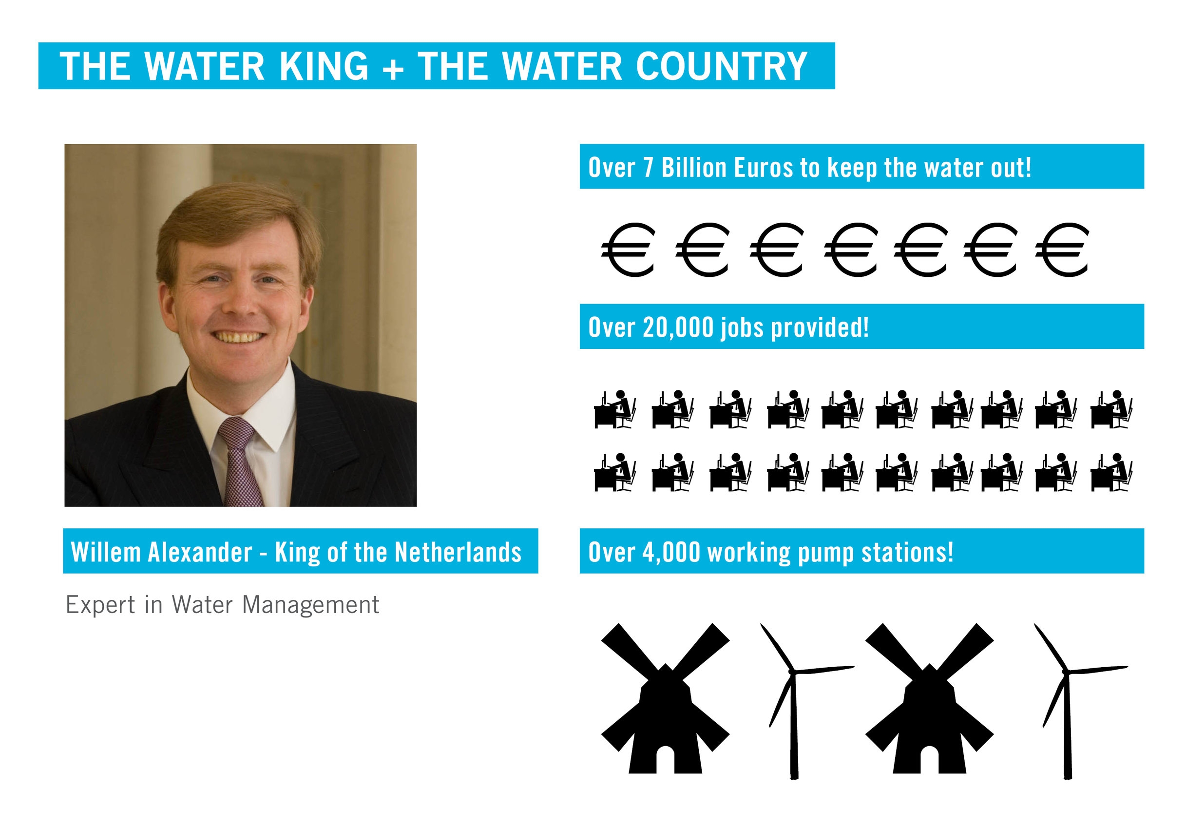 King Willem Alexander and Water Management of the Netherlands: graphics by Arlen Stawasz, stock photo taken from Google