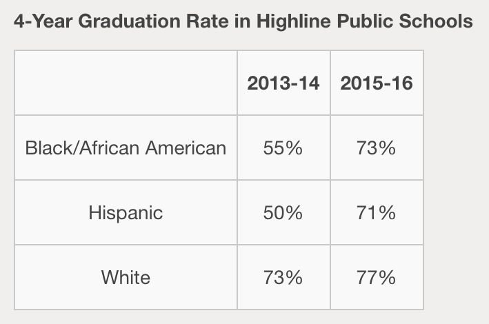Graduation Rate Gaps in Highline