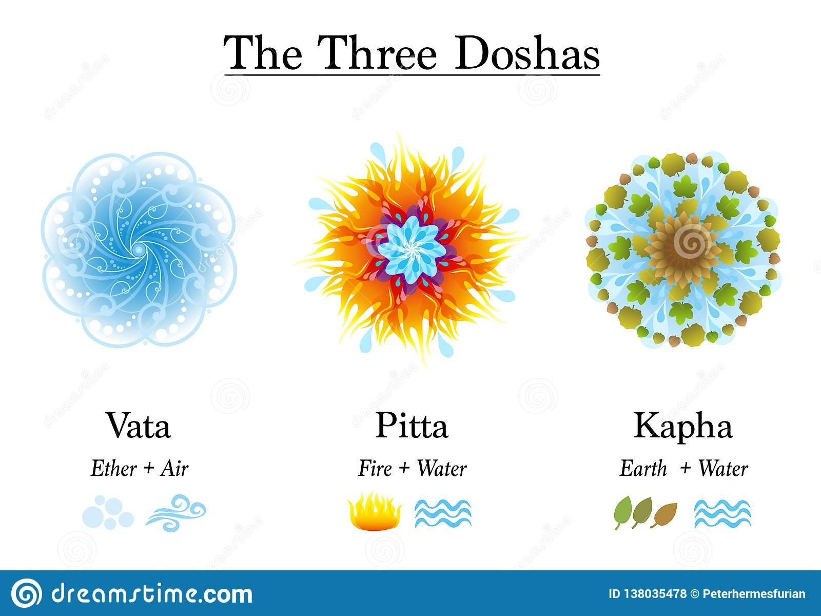 ayurveda-symbols-vata-pitta-kapha-three-doshas-vata-pitta-kapha-ayurvedic-symbols-body-constitution-types-designed-138035478.jpg