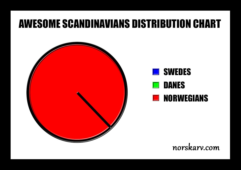 awesome scandinavians chart meme swedes danes norwegians norskarv alt for norge