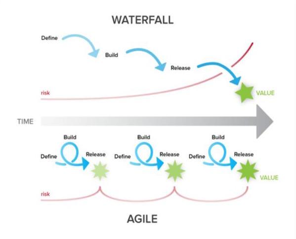 waterfull_vs_agile.jpg