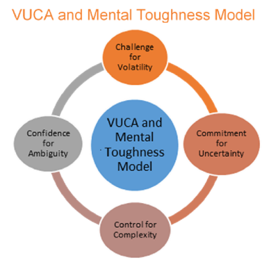 VUCA Model for Mental Toughness