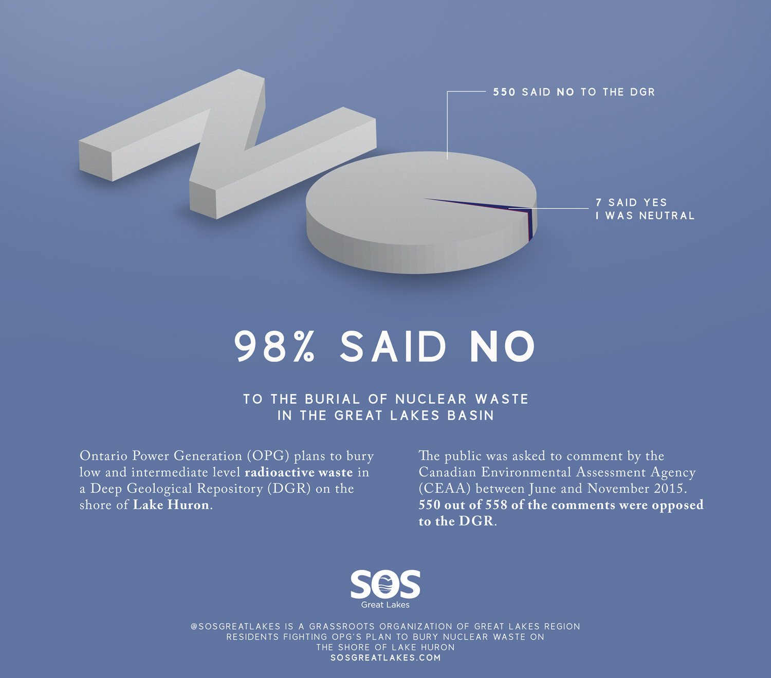 Infographics. Public Opinion. DGR. OPG. People say NO to the DGR.