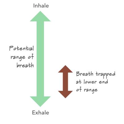 Low range of breath.png