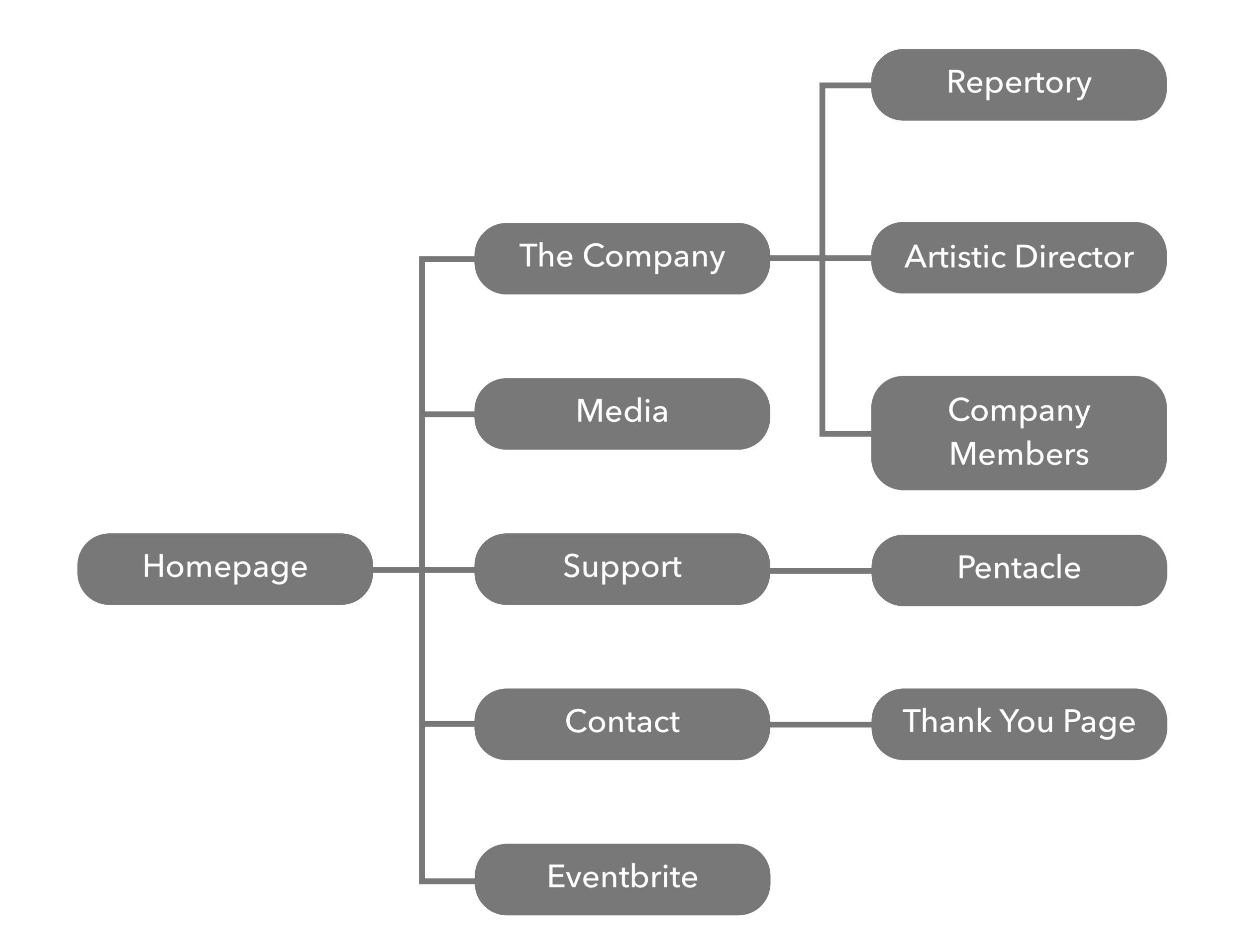 soluq-information-architecture.jpg