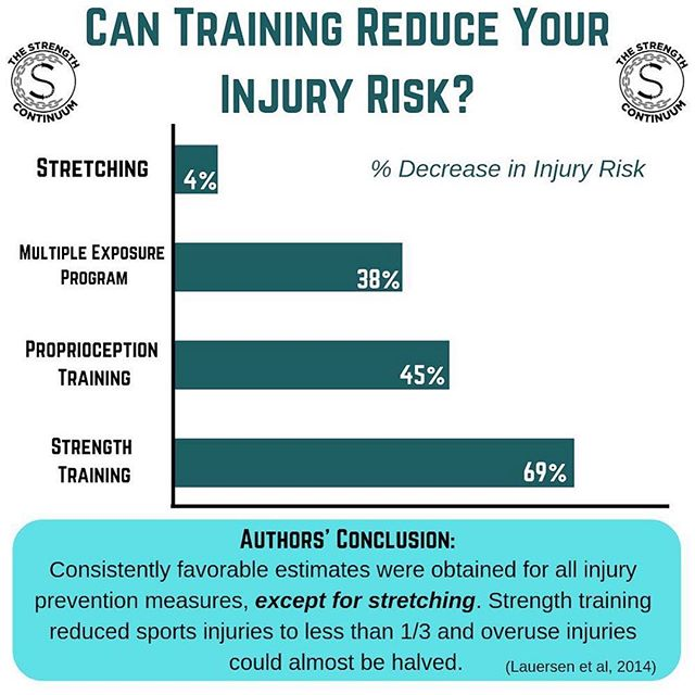Good training shouldn't hurt you, but can it be good enough to prevent you from getting hurt? Post by @thestrengthcontinuum .. The short answer is no, it can't. There are way too many things that go into getting injured - both acutely and chronically. .. The long answer, however, is that while it cannot necessarily prevent you from getting injured, it can likely minimize the potential or risk for you to get injured. .. So, what exactly is good training when you are looking to decrease injury risk? .. This meta-analysis from 2014 took a look at a variety of studies looking at different training programs and how they related to decreasing injury risk. .. The findings are pretty clear in showing that the narrative of stretching pre and/or post activity is needed to not get hurt aren't really supported in the slightest. .. Call us a broken record, but strength training does a whole lot more for you than make you 'big and bulky'. .. Stay tuned for later when we dive into more research on strength training to minimize injury risk. .. https://bjsm.bmj.com/content/48/11/871.long