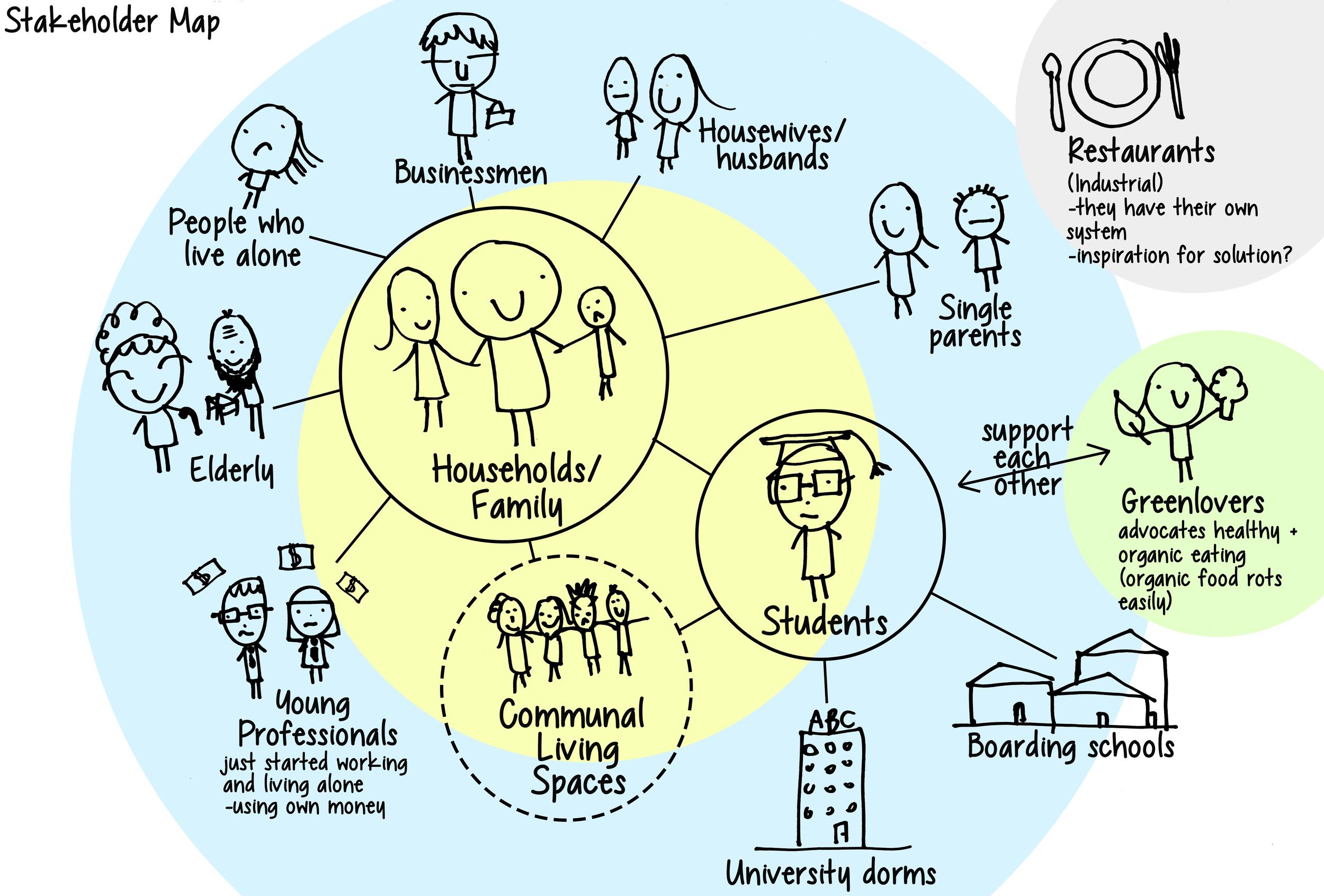stakeholdersmap.jpg