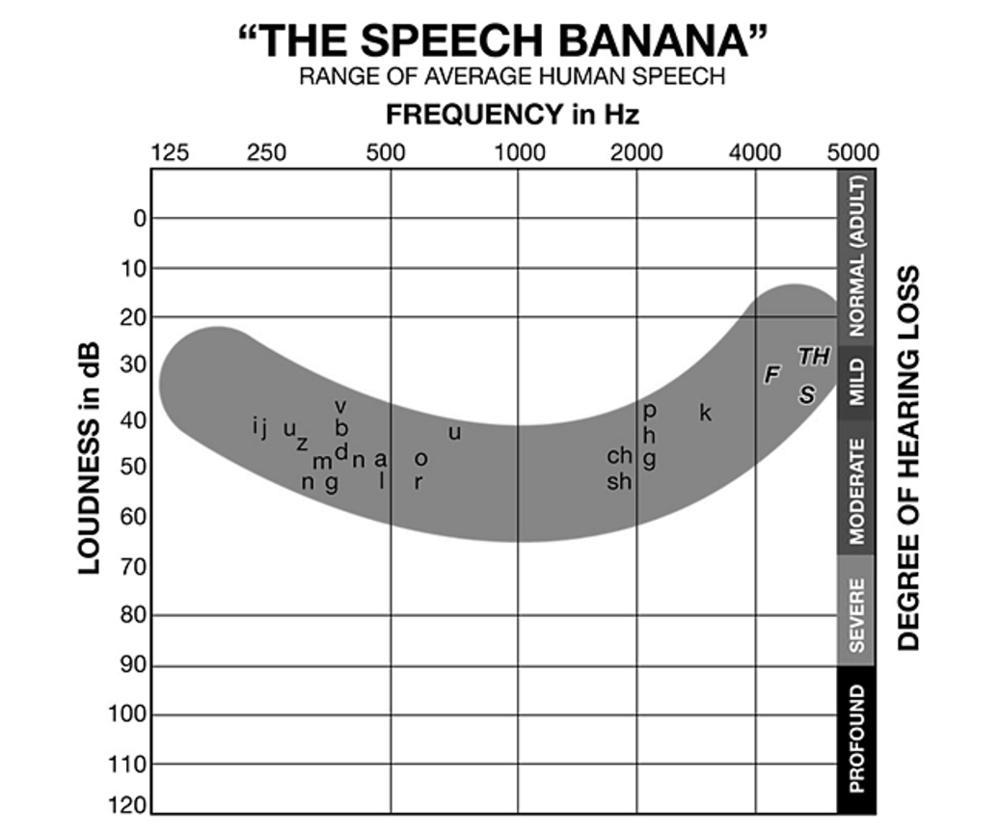 speech banana world hearing day 2021.png