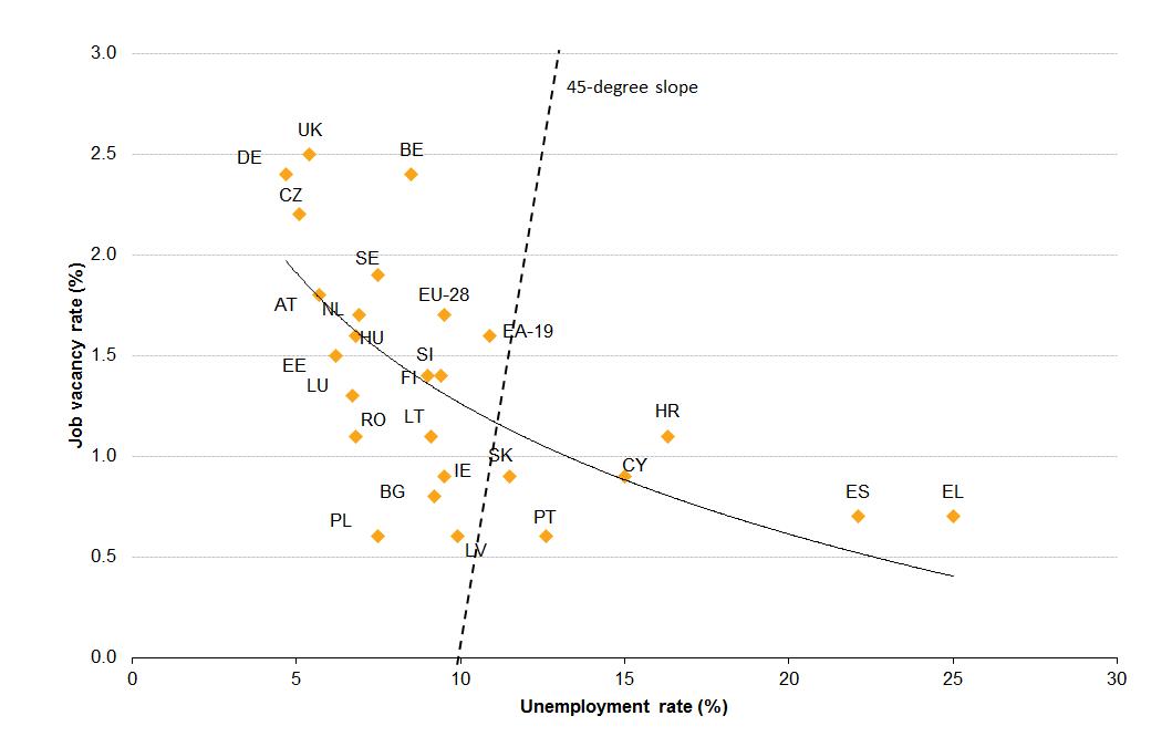 Note: ES represents Spain   Source:  Eurostat , 2016