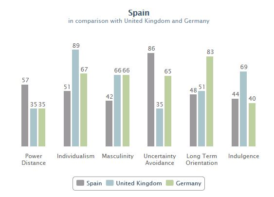 Spain's cultural balance across six key dimensions   Source and copyright: Geert Hofstede