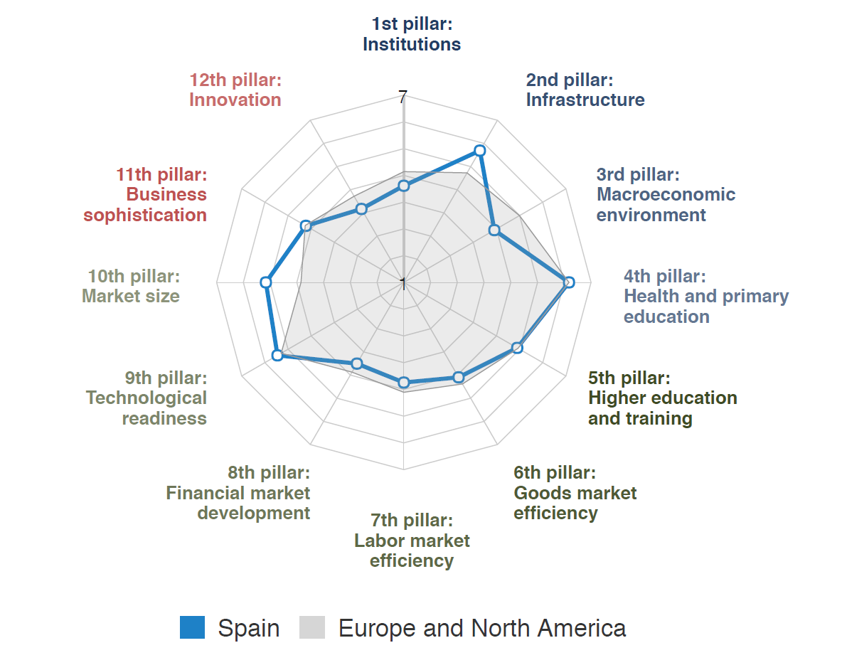 Macro data   and competitiveness: what does the data say about Spain
