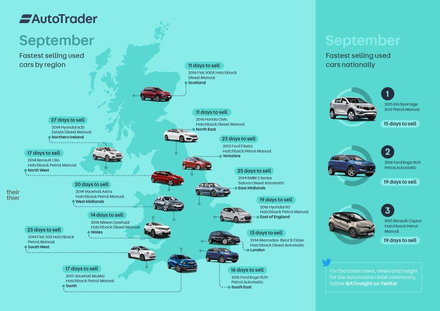 September Fastest Selling Cars - October.jpg