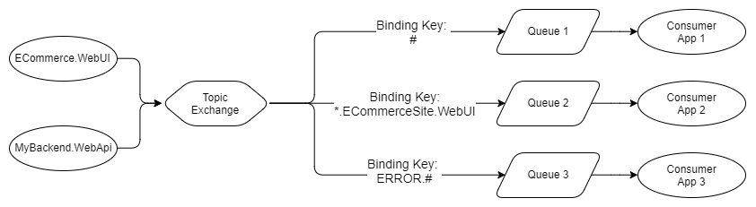 RabbitMQ vs Kafka Part 1 - Two Different Takes on Messaging — Jack