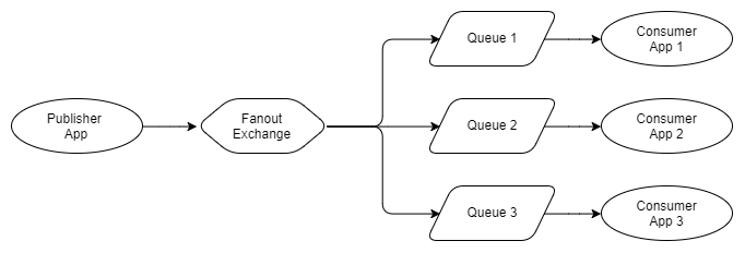 Fig1. Fanout exchange broadcasts to three queues (independent consumers)