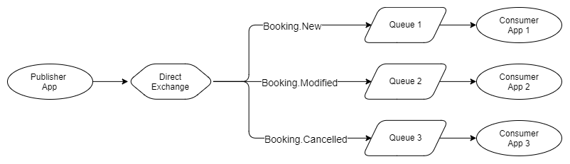 Fig 2. Direct exchanges routes by exact match Routing Key to Binding Key
