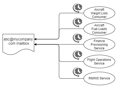 Fig 8. Applications reading directly from a mailbox