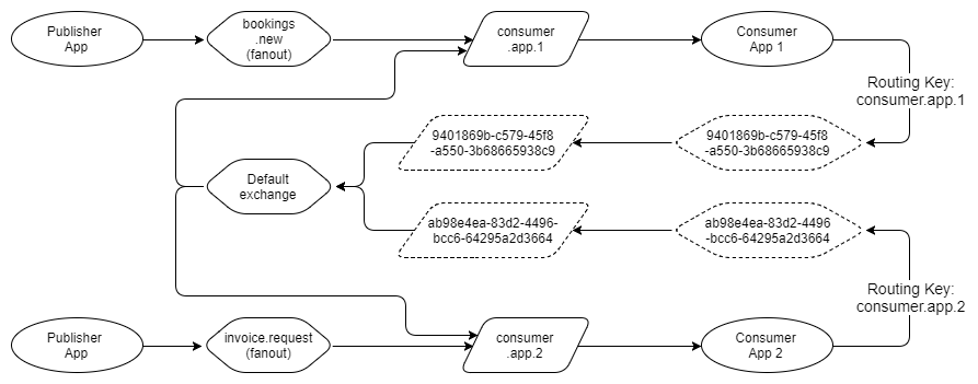 Fig 21. Ephemeral exchanges and queues for delayed routing