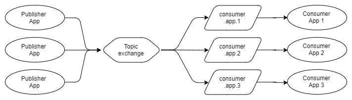 Fig 23. Three publishers send to a topic exchange