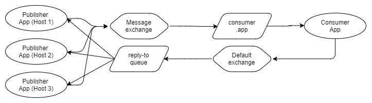 Fig 25. Single reply-to queue