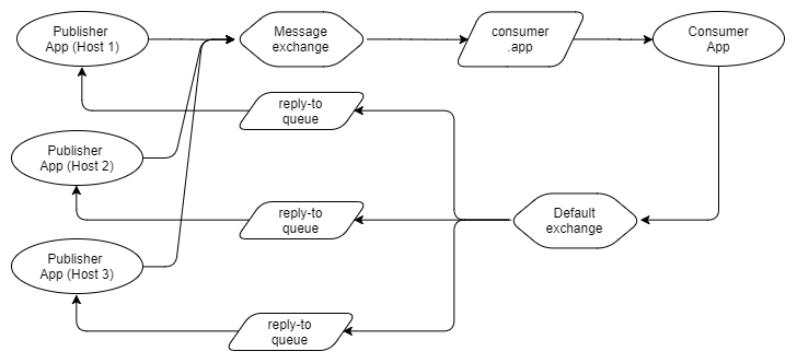 Fig 26. Reply-To queue per application host