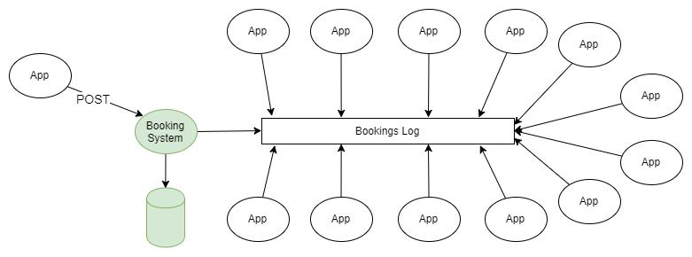Fig 3. Kafka centric data integration as an event sourcing platform