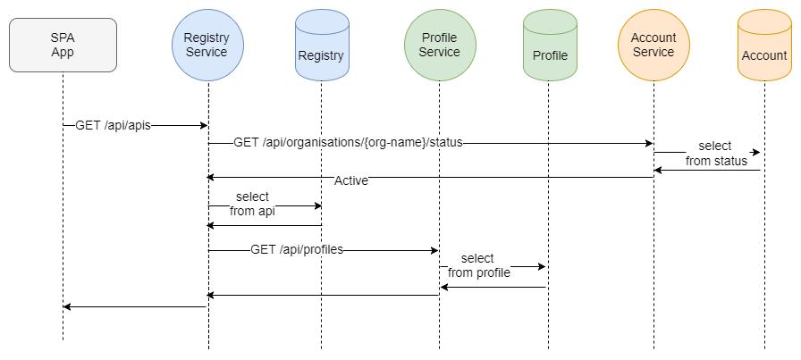 Fig 6. API Centric Sequence
