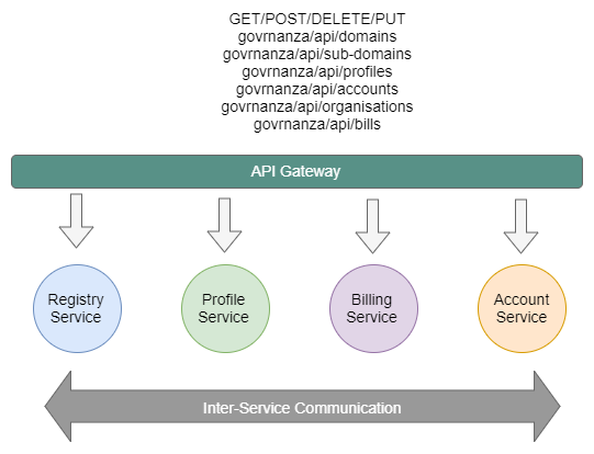 Fig 1. Services must communicate with each other as well as respond to external calls.