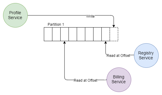 Fig 8. A single log (topic) partition with two applications reading from different offsets.