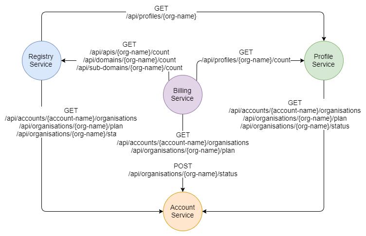 Fig 5. API Centric Services Architecture