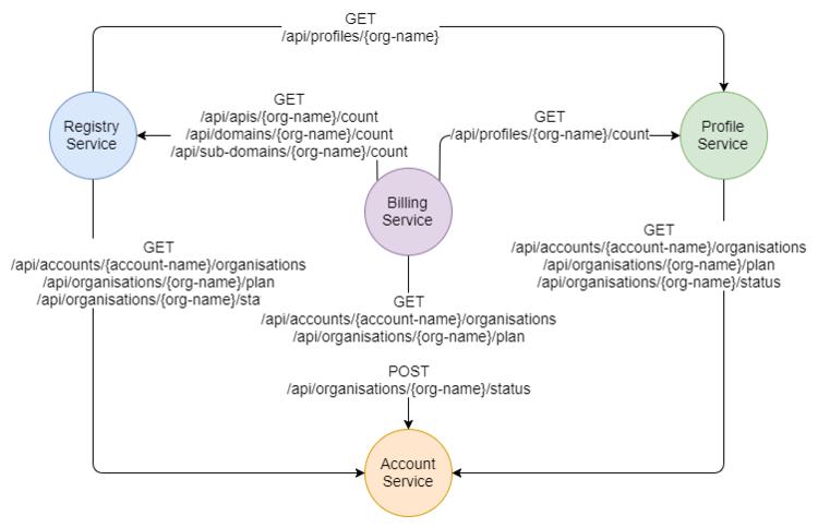 API Series Part 7 - Inter-Service Communication Overview — Jack