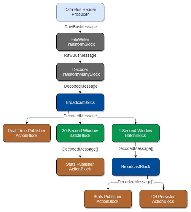 Processing Pipelines Series - TPL Dataflow — Jack Vanlightly