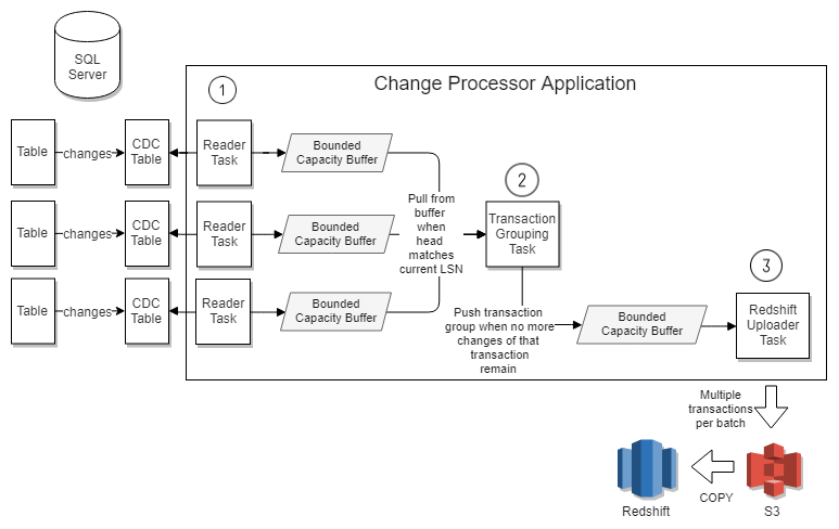 Fig 7. Processing pipeline to handle transactions of any size across multiple tables.