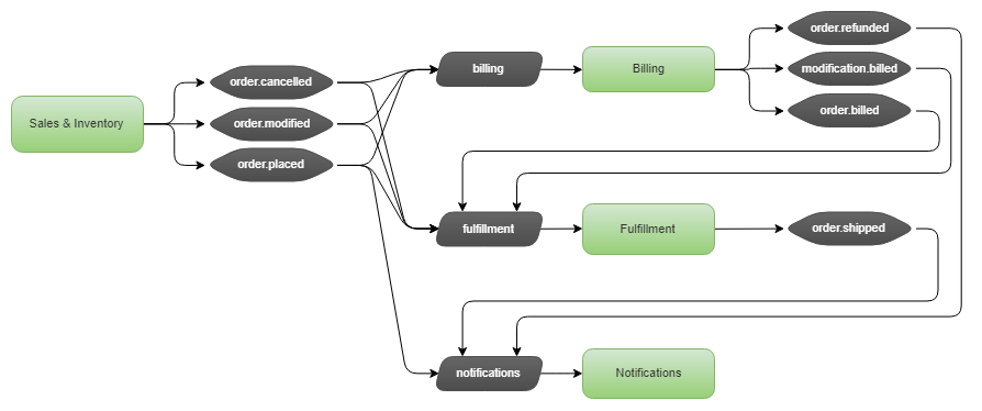 Fig 3. RabbitMQ topology with fanout exchange per event, single queue per application