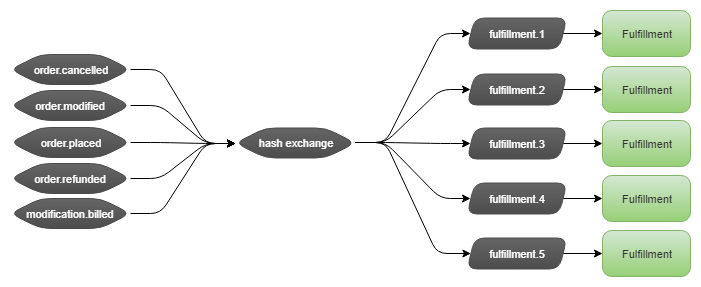 Fig 5. Fulfillment consumer binds a Consistent Hashing Exchange to the event exchanges it wants to consume, scales out its queue to 5 partitioned queues and has a single consumer instance per queue. Messages have an OrderId header which is used for routing to the partitioned queues.