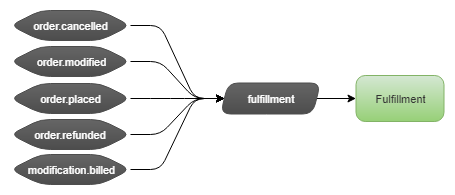 Fig 4. Fulfillment consumer binds its queue directly to event exchanges