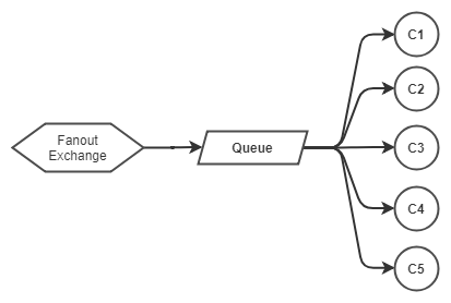 RabbitMQ Work Queues: Avoiding Data Inconsistency with Rebalanser