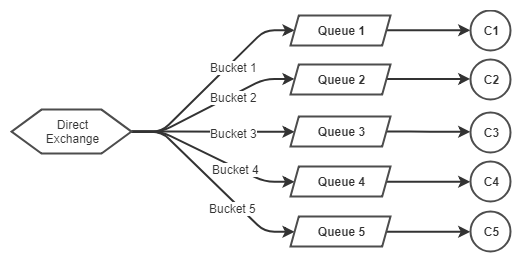 Fig 2. Bucketing of Customer Id to route to a fixed number of queues.