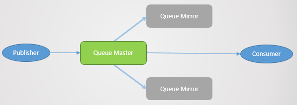 Fig 2. A mirrored queue.