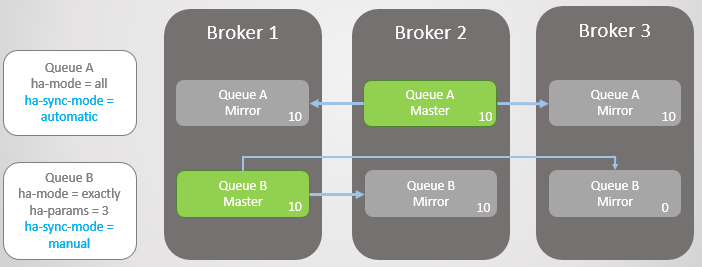 Fig 9. The new Queue A mirror gets all the existing messages and new Queue B mirror does not.