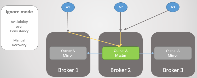 Fig 19. Administrator starts-up Broker 3 and it rejoins the cluster, losing any messages that remained on that Broker.