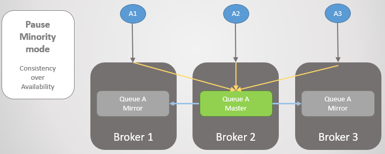 Fig 20. Three publishers are connected to three brokers. Internally the cluster routes all requests to the master queue on Broker 2.